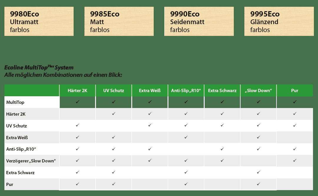 815xEco_MultiTop_Farbfeld-und-Tabelle-DE